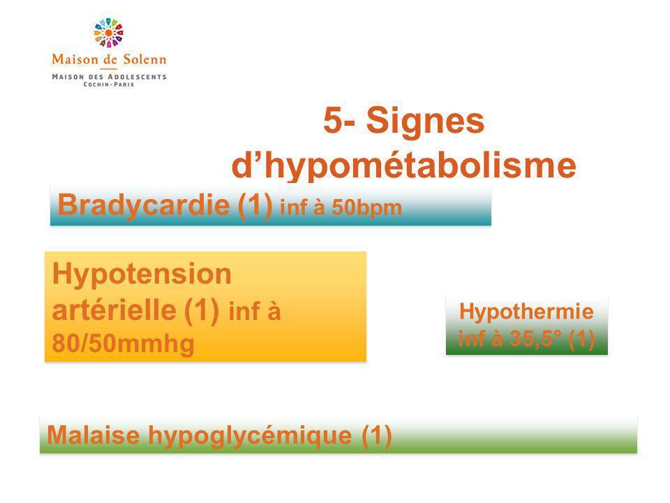 5- Signes dhypométabolisme Bradycardie (1) inf à 50bpm Hypotension artérielle (1) inf à 80/50mmhg Malaise hypoglycémique (1) Hypothermie inf à 35,5° (1)
