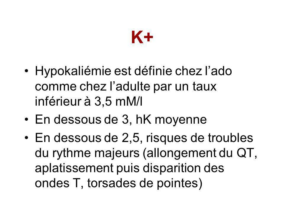 K+ Hypokaliémie est définie chez lado comme chez ladulte par un taux inférieur à 3,5 mM/l En dessous de 3, hK moyenne En dessous de 2,5, risques de troubles du rythme majeurs (allongement du QT, aplatissement puis disparition des ondes T, torsades de pointes)