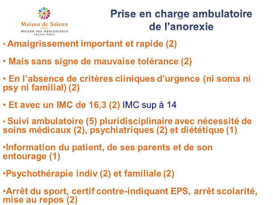 Amaigrissement important et rapide (2) Mais sans signe de mauvaise tolérance (2) En labsence de critères cliniques durgence (ni soma ni psy ni familial) (2) Et avec un IMC de 16,3 (2) IMC sup à 14 Suivi ambulatoire (5) pluridisciplinaire avec nécessité de soins médicaux (2), psychiatriques (2) et diététique (1) Information du patient, de ses parents et de son entourage (1) Psychothérapie indiv (2) et familiale (2) Arrêt du sport, certif contre-indiquant EPS, arrêt scolarité, mise au repos (2)