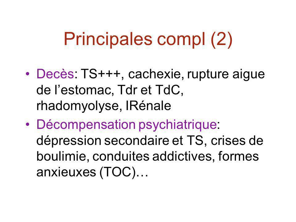 Principales compl (2) Decès: TS+++, cachexie, rupture aigue de lestomac, Tdr et TdC, rhadomyolyse, IRénale Décompensation psychiatrique: dépression secondaire et TS, crises de boulimie, conduites addictives, formes anxieuxes (TOC)…
