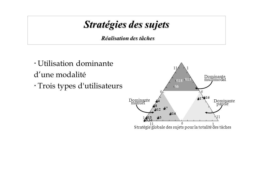 Stratégies des sujets Réalisation des tâches 11 1 6 S15S3 S4 S5,11 S6 S7 S8 S12 S13 S14 S16 S17 S18 1 111 Dominante manuel 66 Dominante multimodal Dom