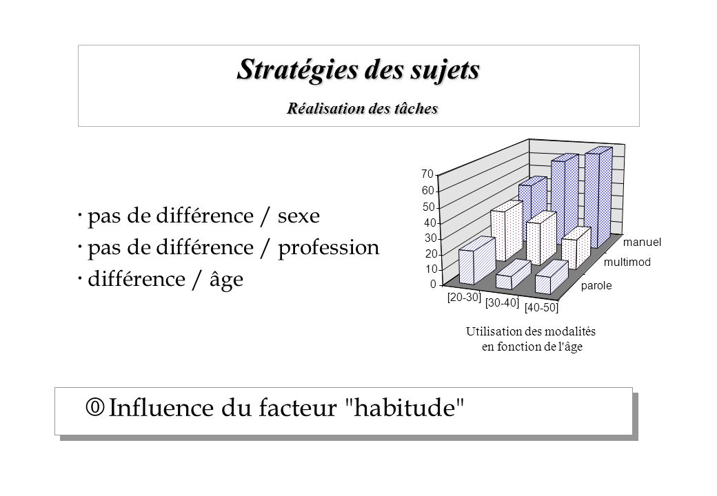 Stratégies des sujets Réalisation des tâches [20-30] [30-40] [40-50] parole multimod manuel 0 10 20 30 40 50 60 70 Influence du facteur