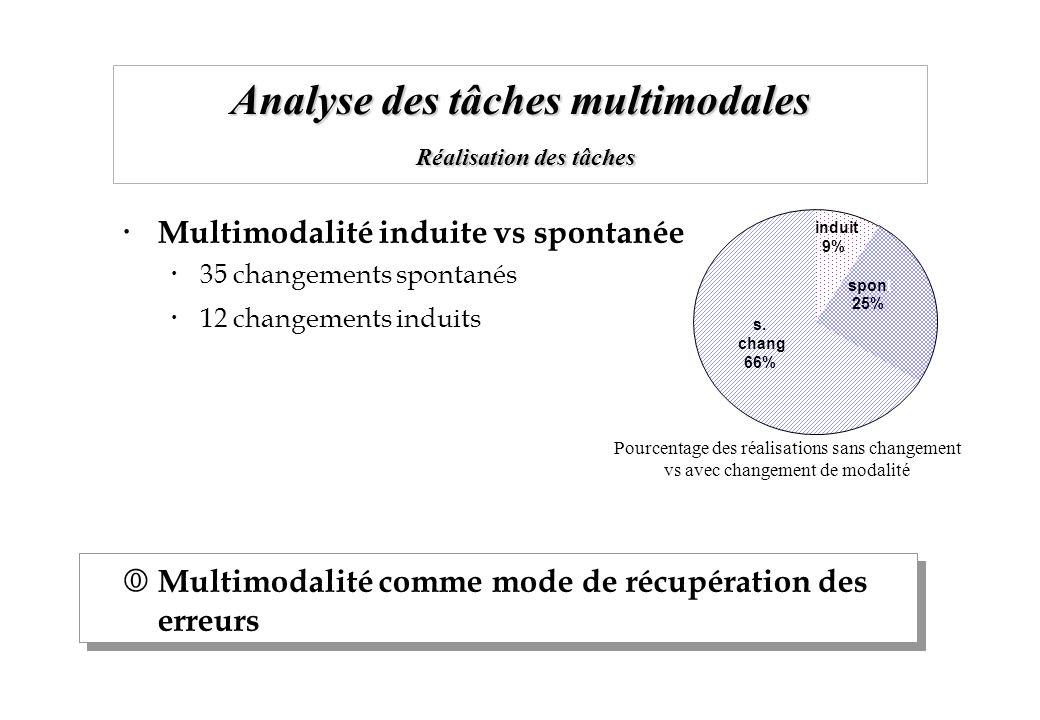 Analyse des tâches multimodales Réalisation des tâches Multimodalité induite vs spontanée 35 changements spontanés 12 changements induits Multimodalit