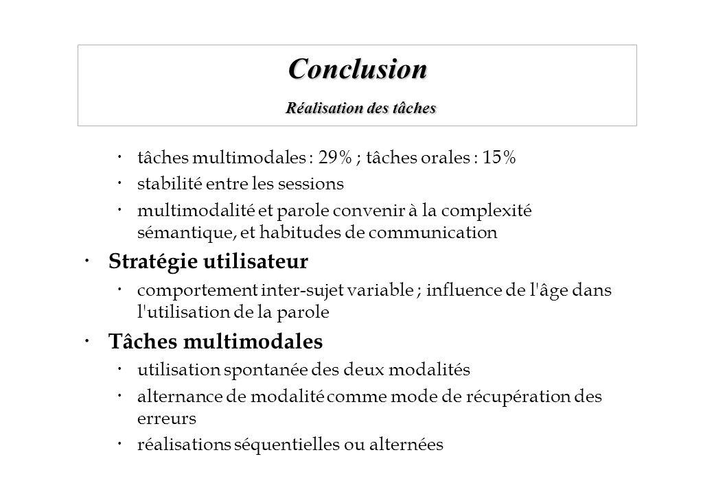 Conclusion Réalisation des tâches tâches multimodales : 29% ; tâches orales : 15% stabilité entre les sessions multimodalité et parole convenir à la c
