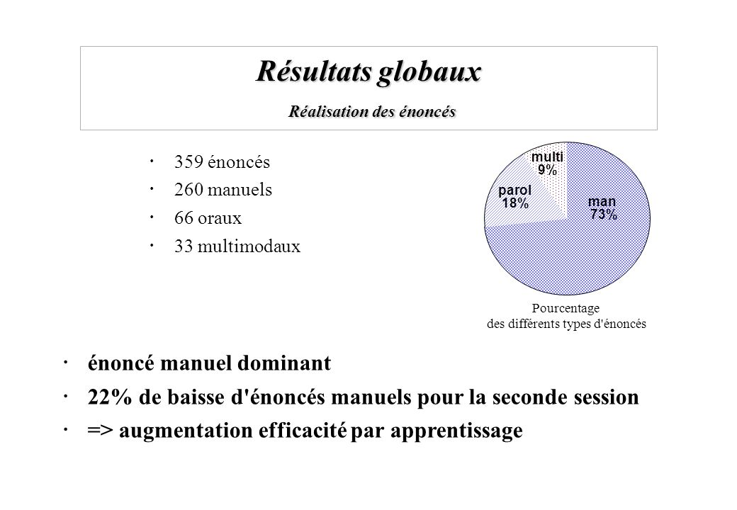 Résultats globaux Réalisation des énoncés 359 énoncés 260 manuels 66 oraux 33 multimodaux parol 18% multi 9% man 73% Pourcentage des différents types