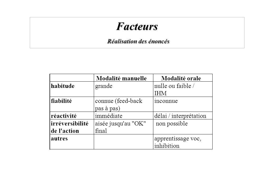 Facteurs Réalisation des énoncés Modalité manuelleModalité orale habitude grandenulle ou faible / IHM fiabilité connue (feed-back pas à pas) inconnue