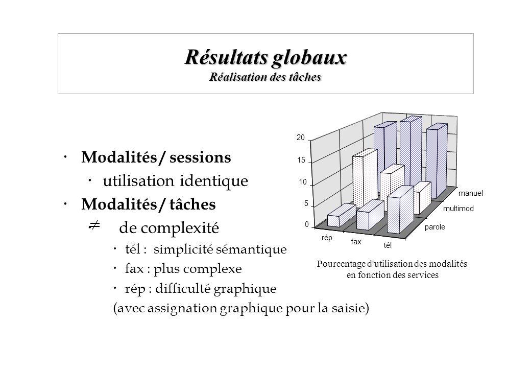 Résultats globaux Réalisation des tâches Modalités / sessions utilisation identique Modalités / tâches de complexité tél : simplicité sémantique fax :
