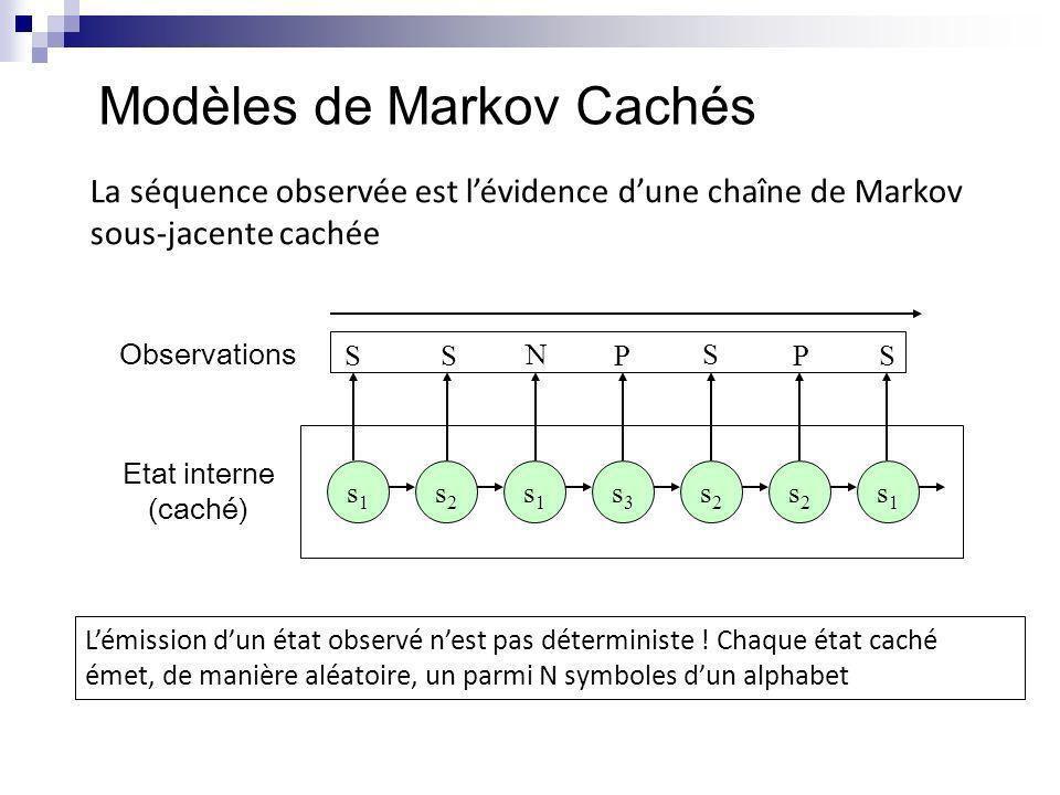 Modèles de Markov Cachés La séquence observée est lévidence dune chaîne de Markov sous-jacente cachée s1s1 s2s2 s1s1 s3s3 s2s2 s2s2 s1s1 Etat interne