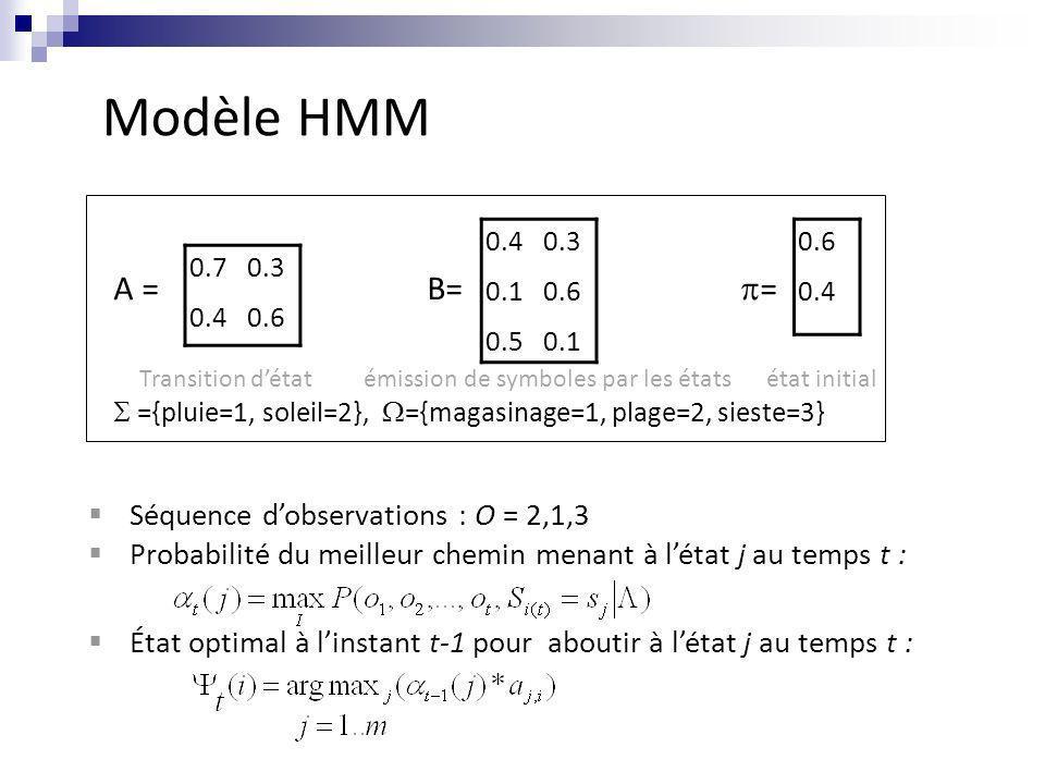 A =B= = Transition détat émission de symboles par les états état initial ={pluie=1, soleil=2}, ={magasinage=1, plage=2, sieste=3} Modèle HMM 0.70.3 0.