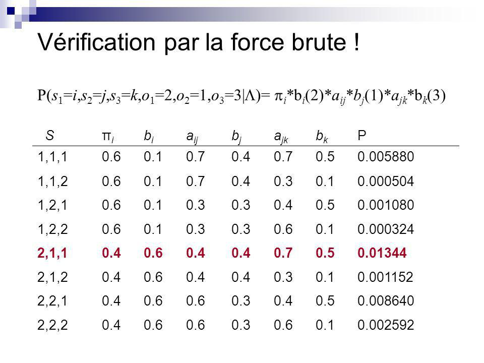 Vérification par la force brute ! P(s 1 =i,s 2 =j,s 3 =k,o 1 =2,o 2 =1,o 3 =3| )= i *b i (2)*a ij *b j (1)*a jk *b k (3) Sπiπi bibi a ij bjbj a jk bkb