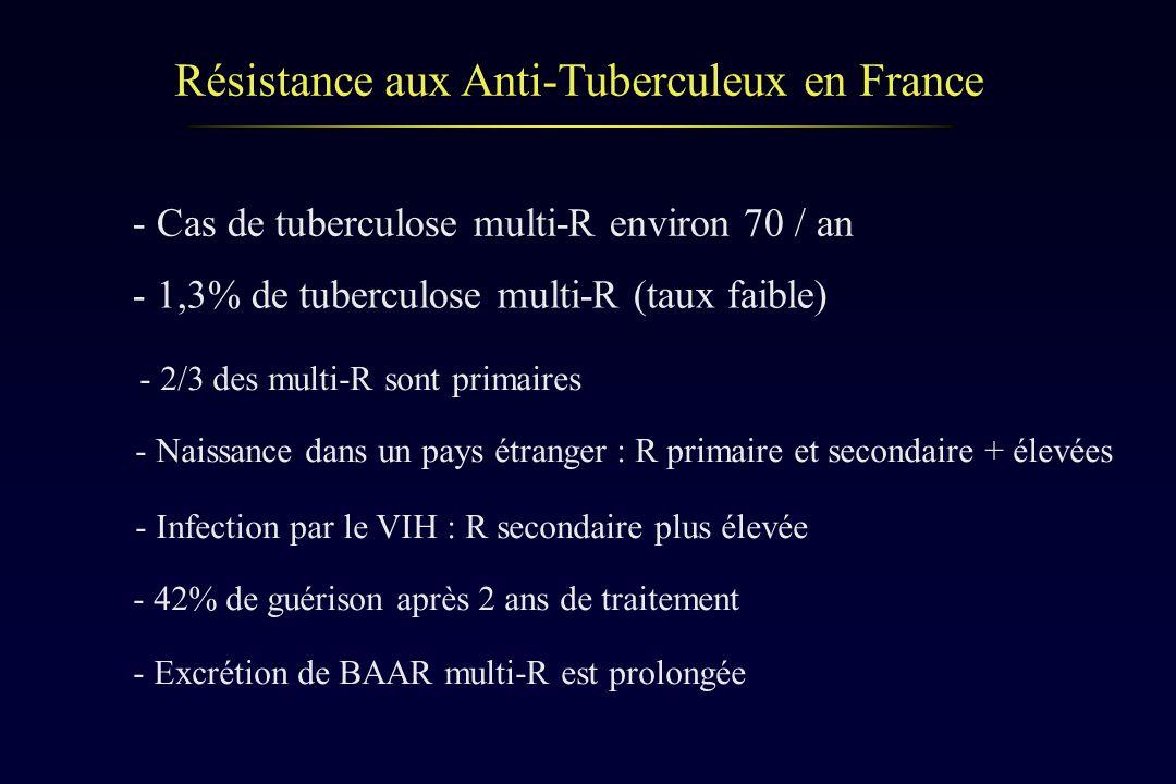 Résistance aux Anti-Tuberculeux en France - Naissance dans un pays étranger : R primaire et secondaire + élevées - Infection par le VIH : R secondaire