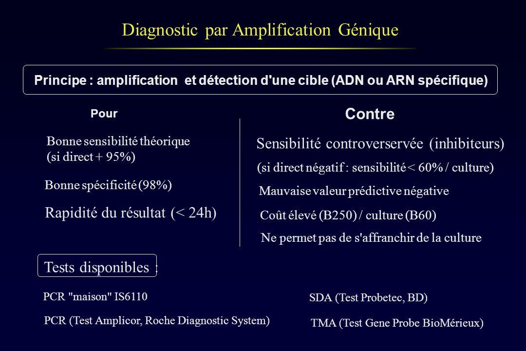 Diagnostic par Amplification Génique Principe : amplification et détection d'une cible (ADN ou ARN spécifique) Pour Contre Bonne sensibilité théorique