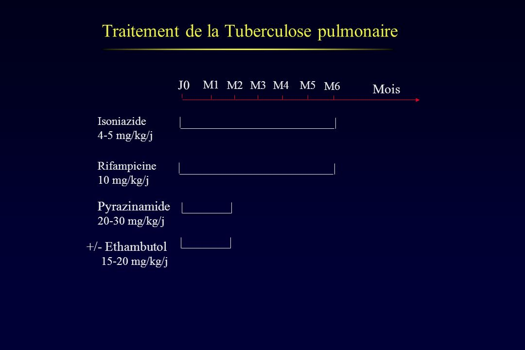 Traitement de la Tuberculose pulmonaire M1 M2M3M4M5 M6 Mois Isoniazide 4-5 mg/kg/j Rifampicine 10 mg/kg/j Pyrazinamide 20-30 mg/kg/j +/- Ethambutol 15