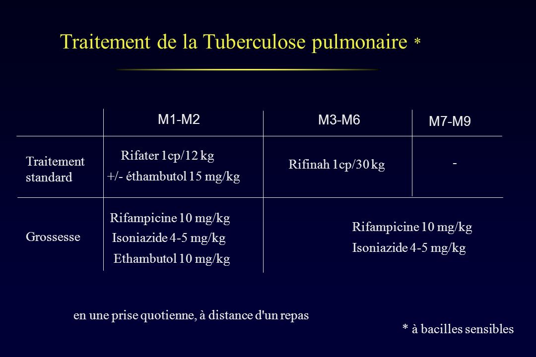 Traitement de la Tuberculose pulmonaire * M1-M2 M3-M6 Traitement standard Grossesse Rifater 1cp/12 kg +/- éthambutol 15 mg/kg Rifinah 1cp/30 kg Rifamp