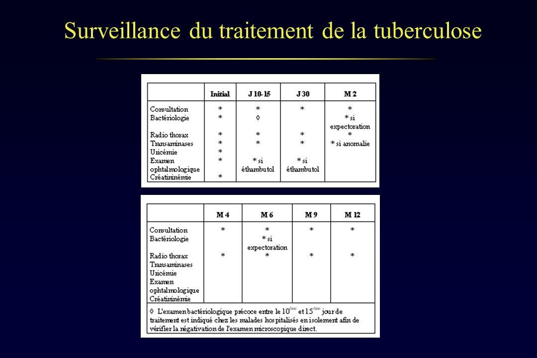 Surveillance du traitement de la tuberculose