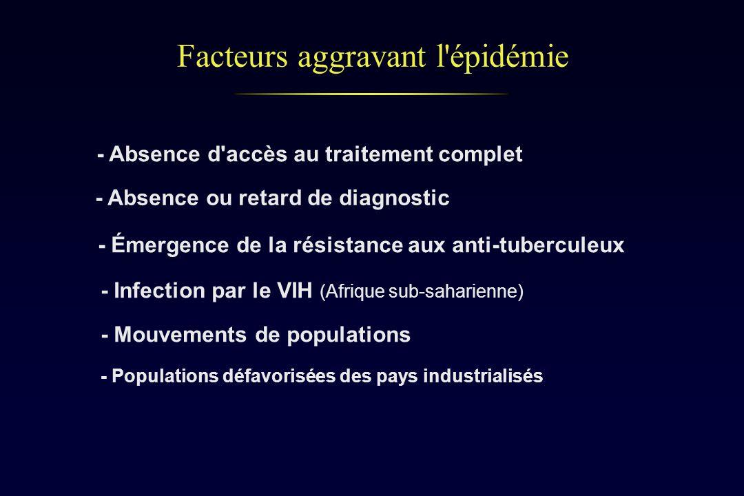 Facteurs aggravant l'épidémie - Infection par le VIH (Afrique sub-saharienne) - Émergence de la résistance aux anti-tuberculeux - Mouvements de popula