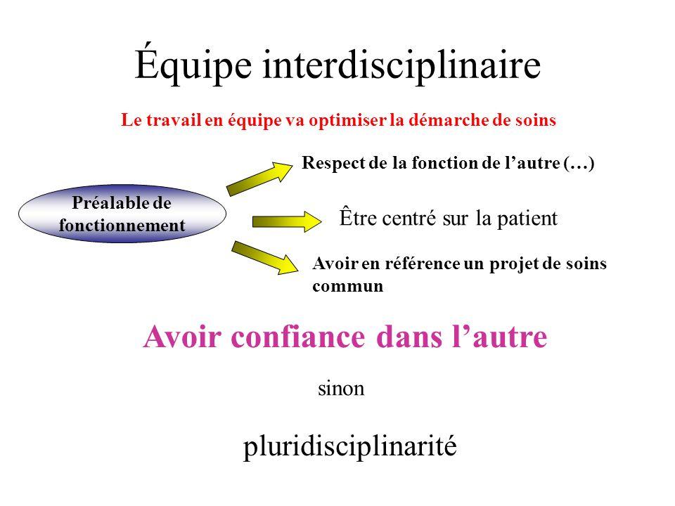 Équipe interdisciplinaire Le travail en équipe va optimiser la démarche de soins Préalable de fonctionnement Respect de la fonction de lautre (…) Être