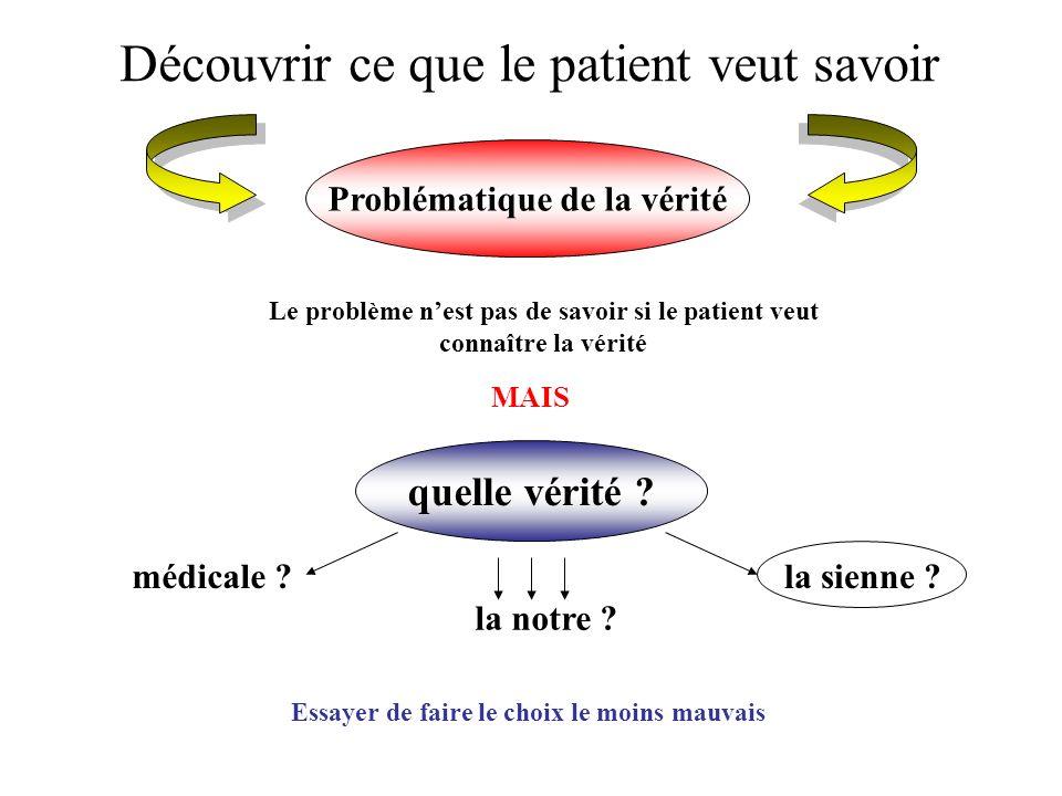 Découvrir ce que le patient veut savoir Problématique de la vérité Le problème nest pas de savoir si le patient veut connaître la vérité MAIS quelle v