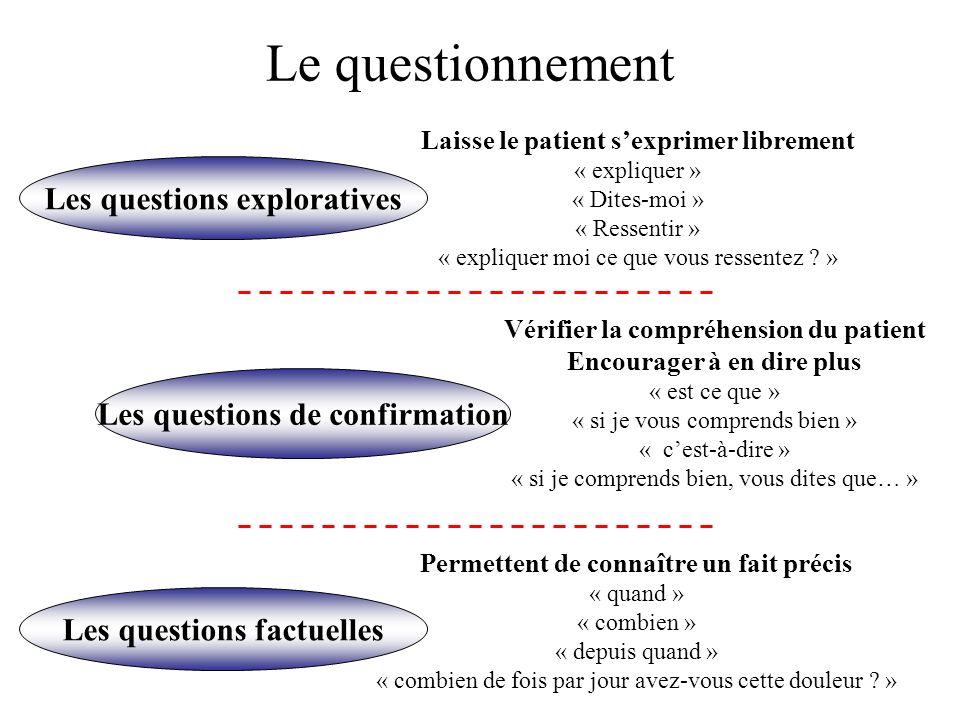 Le questionnement Les questions exploratives Les questions factuelles Les questions de confirmation Laisse le patient sexprimer librement « expliquer