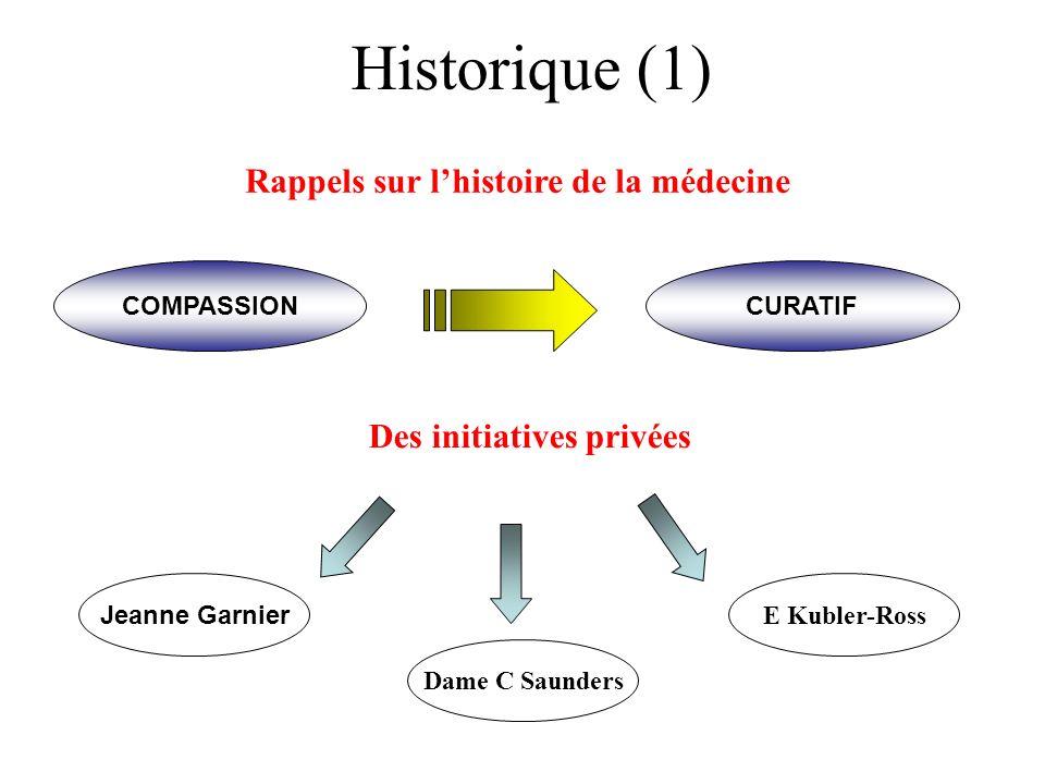 Historique (1) Rappels sur lhistoire de la médecine COMPASSIONCURATIF Des initiatives privées Dame C Saunders Jeanne Garnier E Kubler-Ross