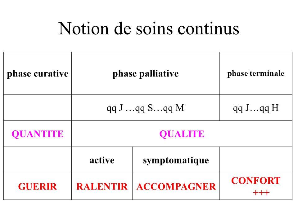Notion de soins continus phase curativephase palliative phase terminale qq J …qq S…qq Mqq J…qq H QUANTITEQUALITE activesymptomatique GUERIRRALENTIRACC