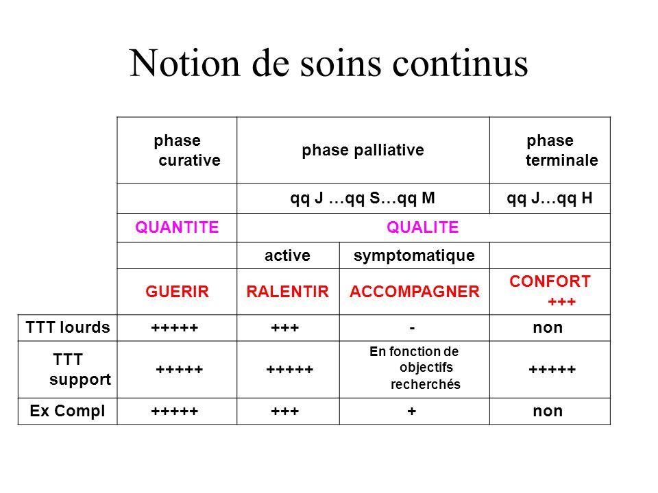 Notion de soins continus phase curative phase palliative phase terminale qq J …qq S…qq Mqq J…qq H QUANTITEQUALITE activesymptomatique GUERIRRALENTIRAC