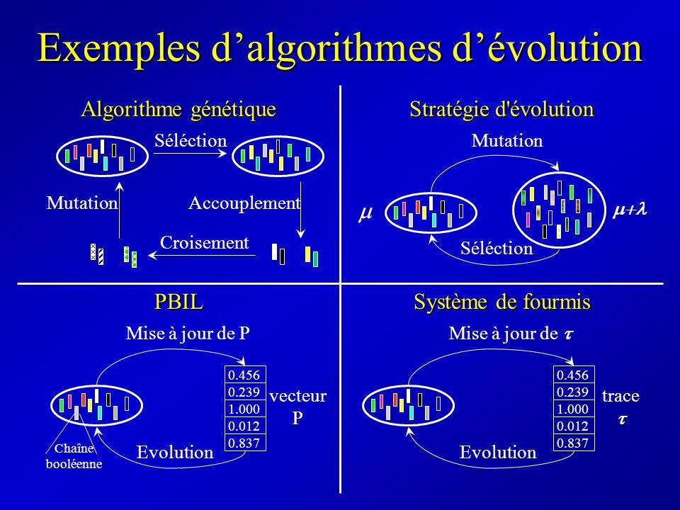 Exemples dalgorithmes dévolution Séléction Croisement MutationAccouplement Algorithme génétique Séléction Stratégie d'évolution Mutation Système de fo