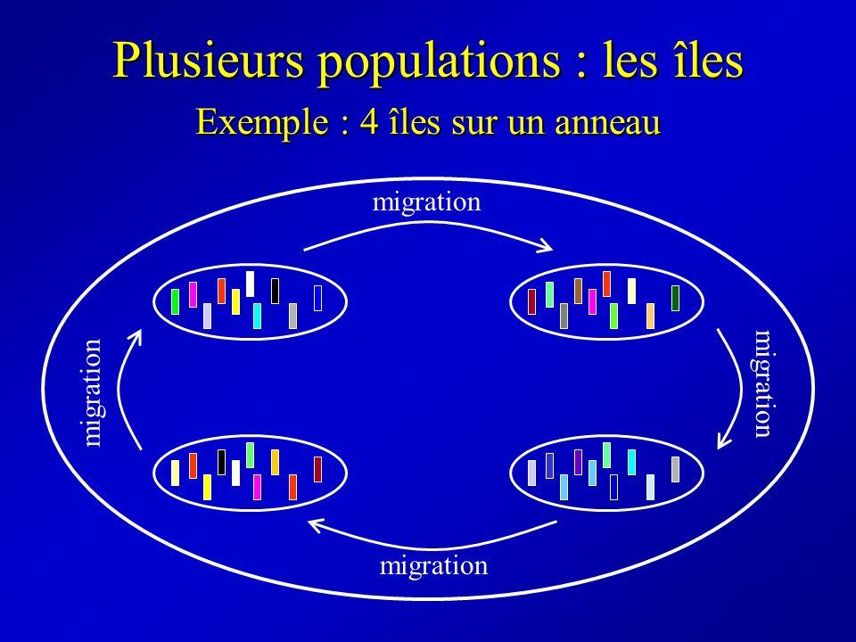 Plusieurs populations : les îles migration Exemple : 4 îles sur un anneau