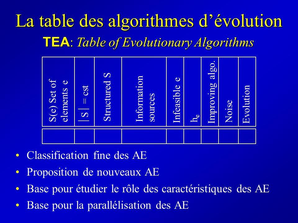 La table des algorithmes dévolution TEA : Table of Evolutionary Algorithms S = cst Structured S Evolution Noise Improving algo. Infeasible e hehe Info