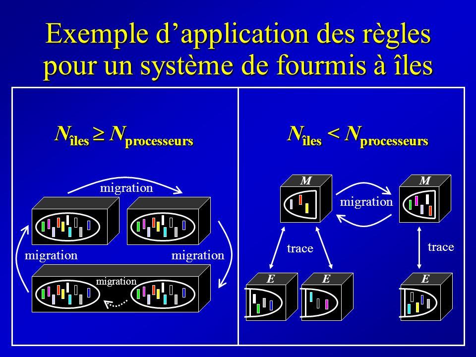 Exemple dapplication des règles pour un système de fourmis à îles migration N îles N processeurs N îles < N processeurs EE migration E MM trace