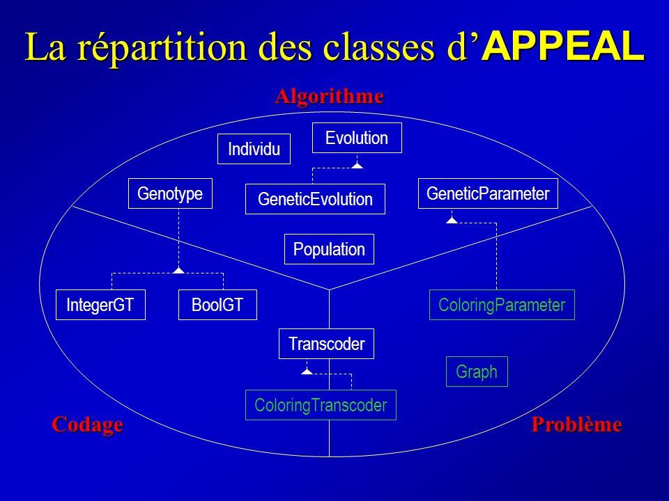 La répartition des classes d APPEAL Population Individu GeneticParameter GeneticEvolution Evolution GenotypeAlgorithme Graph ColoringParameter Problèm