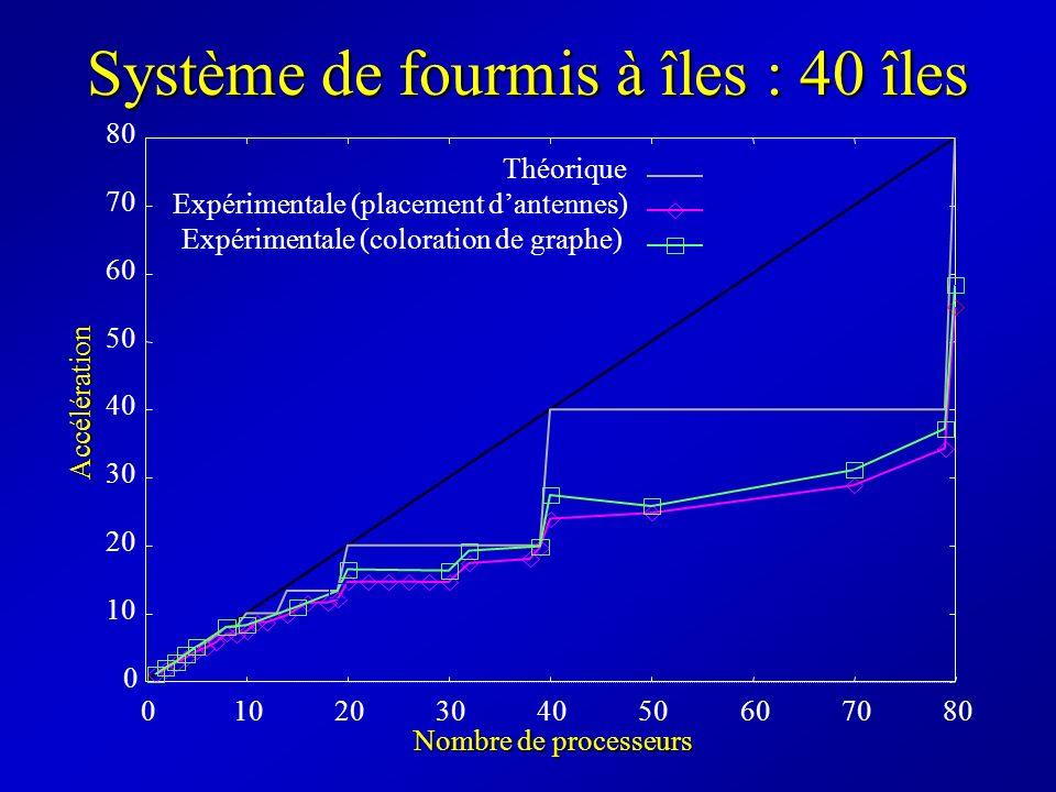 Système de fourmis à îles : 40 îles Théorique Expérimentale (placement dantennes) Expérimentale (coloration de graphe) Accélération 0 10 20 30 40 50 6