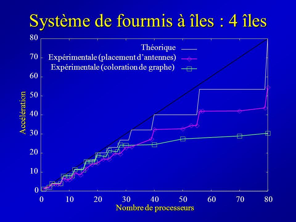 Système de fourmis à îles : 4 îles Théorique Expérimentale (placement dantennes) Expérimentale (coloration de graphe) Accélération 0 10 20 30 40 50 60