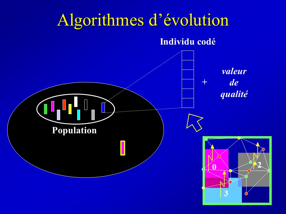 Algorithmes dévolution Population Individu codé valeur de qualité + 0 2 3 0 2 3