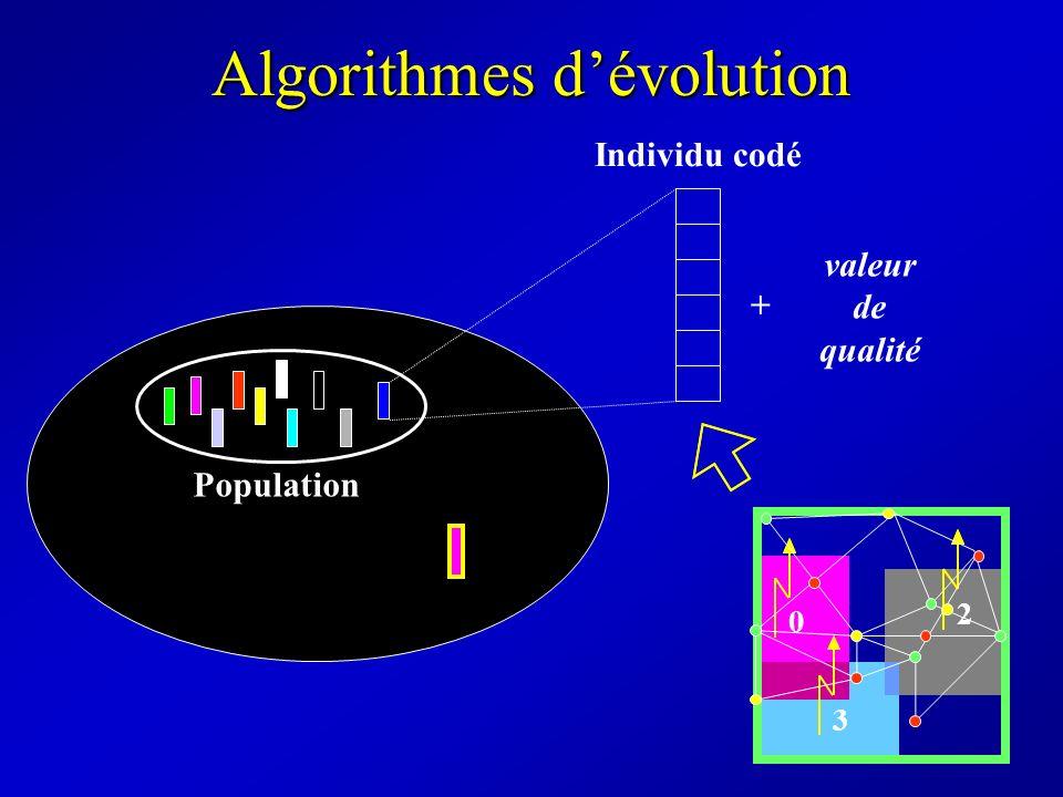 Codage : la coloration de graphes = 0 = 1 = 2 0 1 1 0 2 2 0 2 1 0 2 0 1 1