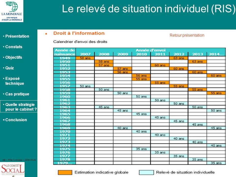 Présentation Constats Objectifs Quiz Exposé technique Cas pratique Quelle stratégie pour le cabinet ? Conclusion AB – Pôle Conseils – 2009-04-28 104 L