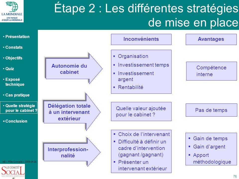 Présentation Constats Objectifs Quiz Exposé technique Cas pratique Quelle stratégie pour le cabinet ? Conclusion AB – Pôle Conseils – 2009-04-28 76 Av