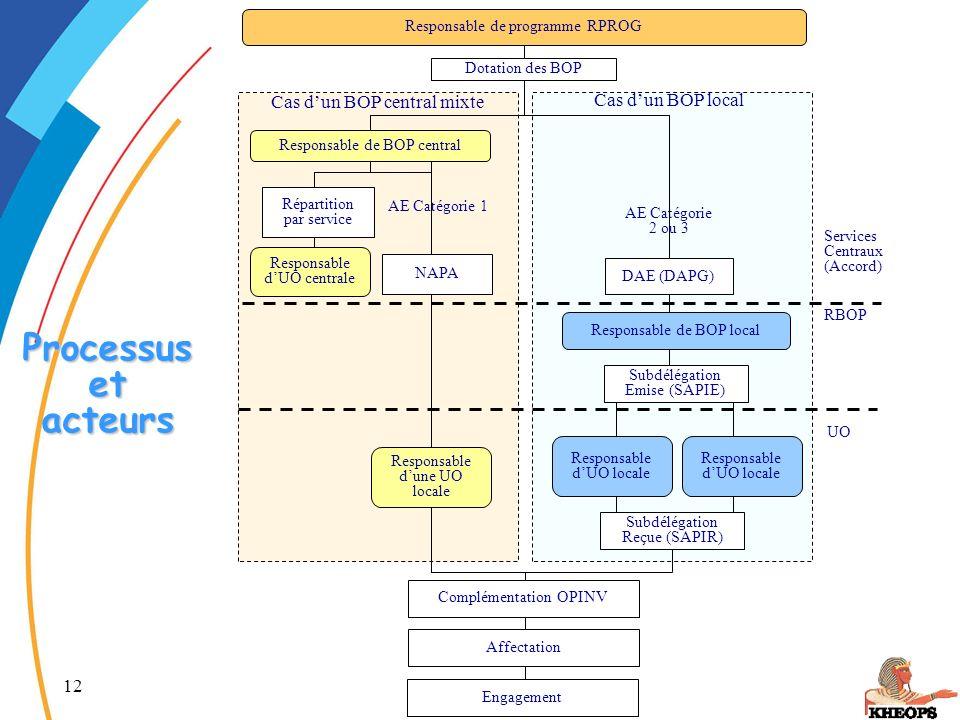 12 Autorisations d'Engagement Processus et acteurs Responsable de programme RPROG Responsable dUO centrale NAPA Services Centraux (Accord) RBOP Subdél