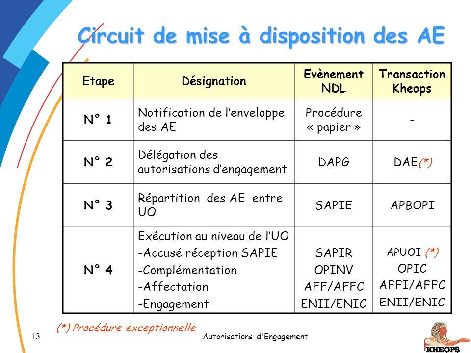 13 Autorisations d'Engagement Circuit de mise à disposition des AE EtapeDésignation Evènement NDL Transaction Kheops N° 1 Notification de lenveloppe d