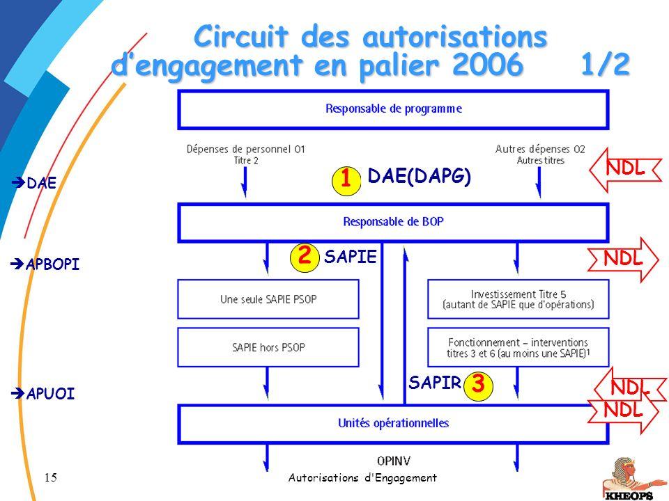 15 Autorisations d'Engagement Circuit des autorisations dengagement en palier 20061/2 APBOPI APUOI DAE 1 2 3 NDL DAE(DAPG) SAPIE SAPIR NDL