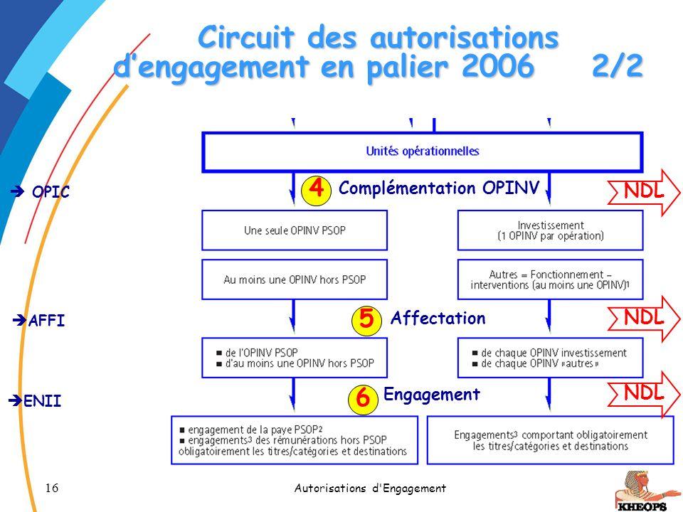 16 Autorisations d'Engagement Circuit des autorisations dengagement en palier 20062/2 OPIC AFFI ENII 4 5 6 NDL Complémentation OPINV Affectation Engag
