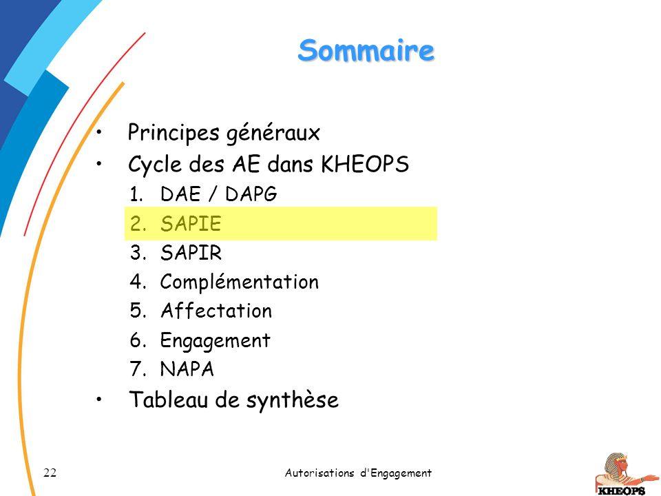 22 Autorisations d'Engagement Sommaire Principes généraux Cycle des AE dans KHEOPS 1.DAE / DAPG 2.SAPIE 3.SAPIR 4.Complémentation 5.Affectation 6.Enga