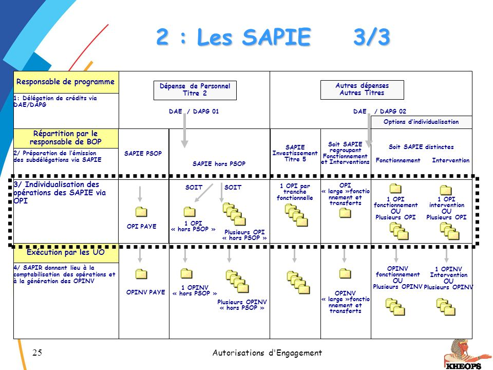 25 Autorisations d'Engagement 2 : Les SAPIE3/3 Responsable de programme 1: Délégation de crédits via DAE/DAPG DAE / DAPG 02DAE / DAPG 01 Répartition p