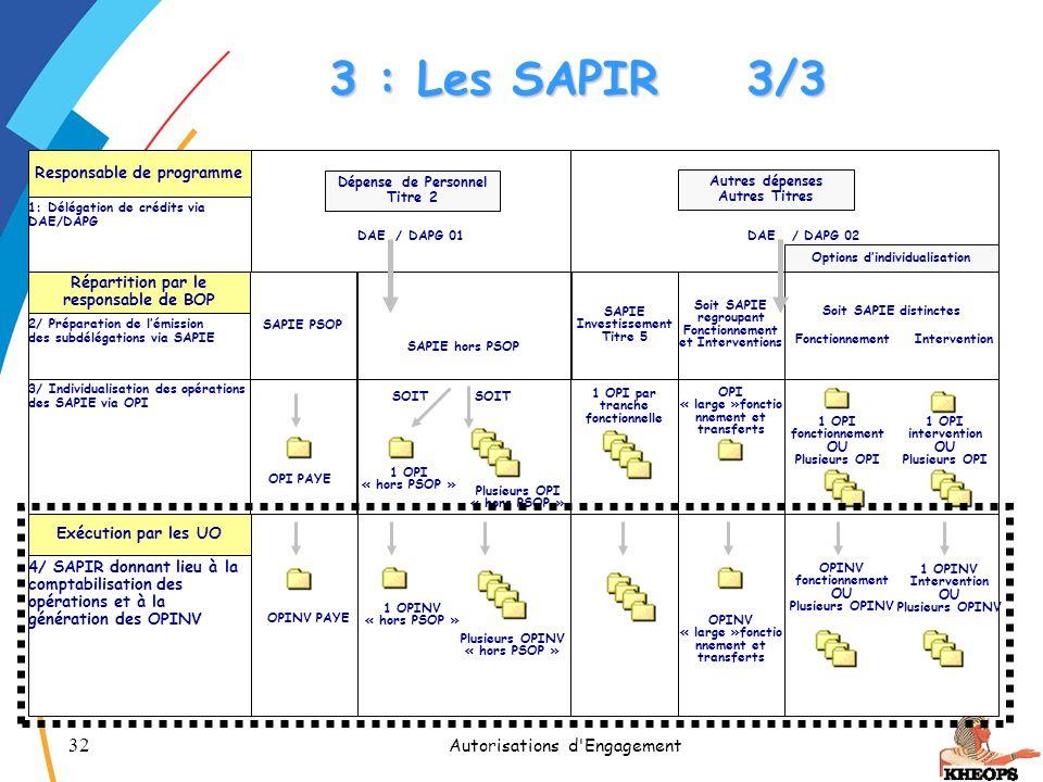 32 Autorisations d'Engagement 3 : Les SAPIR3/3 Responsable de programme 1: Délégation de crédits via DAE/DAPG DAE / DAPG 02DAE / DAPG 01 Répartition p