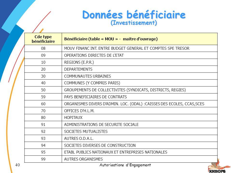 40 Autorisations d'Engagement Données bénéficiaire (Investissement) Cde type bénéficiaire Bénéficiaire (table « MOU » - maître douvrage) 08MOUV FINANC