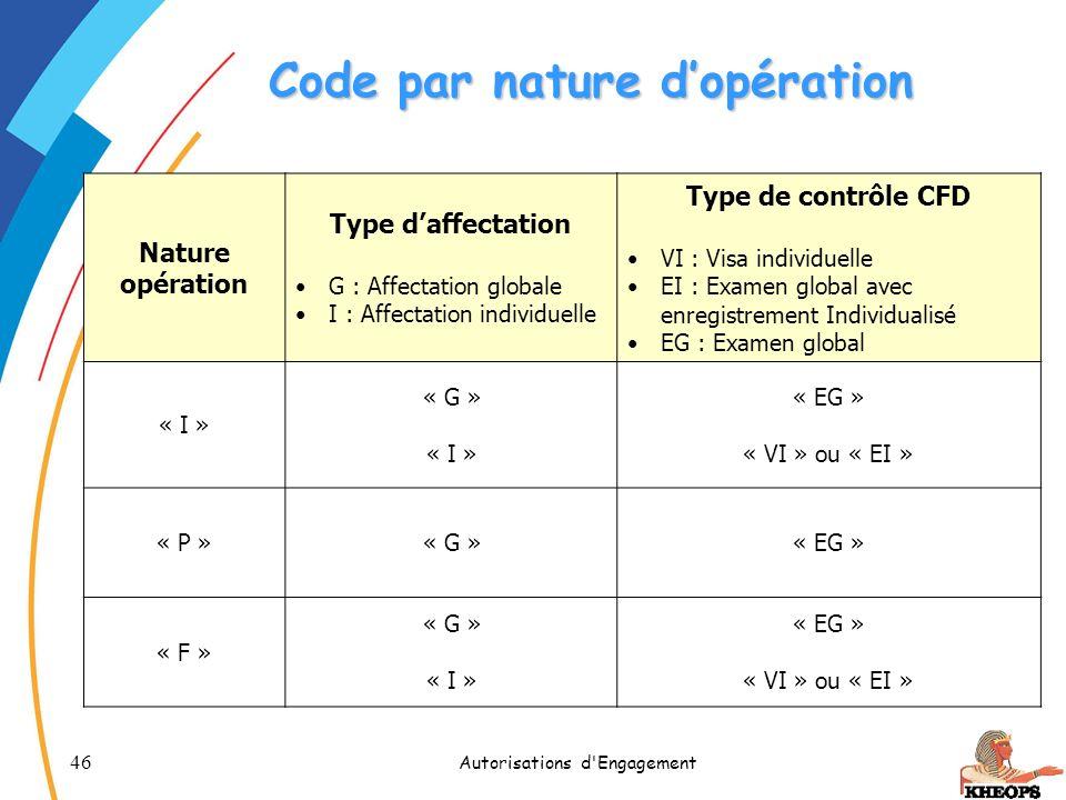 46 Autorisations d'Engagement Code par nature dopération Nature opération Type daffectation G : Affectation globale I : Affectation individuelle Type