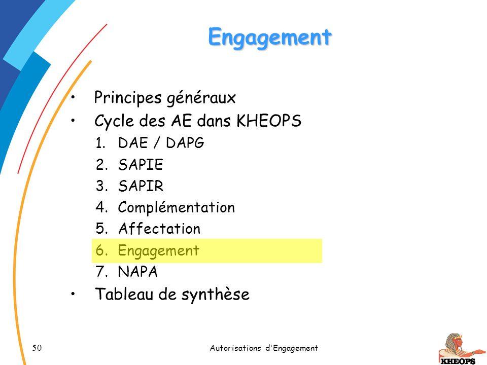 50 Autorisations d'Engagement Engagement Principes généraux Cycle des AE dans KHEOPS 1.DAE / DAPG 2.SAPIE 3.SAPIR 4.Complémentation 5.Affectation 6.En