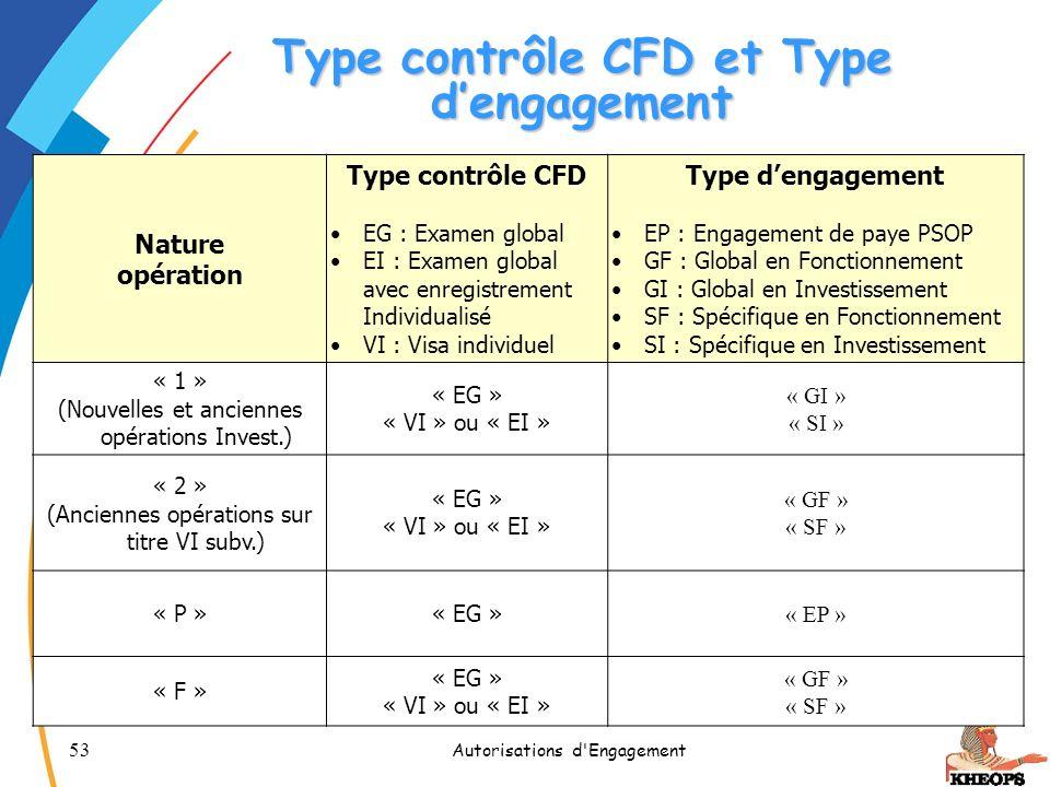 53 Autorisations d'Engagement Type contrôle CFD et Type dengagement Nature opération Type contrôle CFD EG : Examen global EI : Examen global avec enre