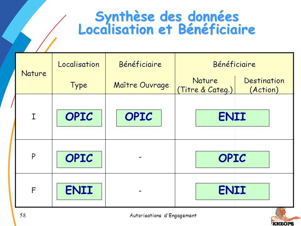58 Autorisations d'Engagement Synthèse des données Localisation et Bénéficiaire Nature LocalisationBénéficiaire Type Maître Ouvrage Nature (Titre & Ca