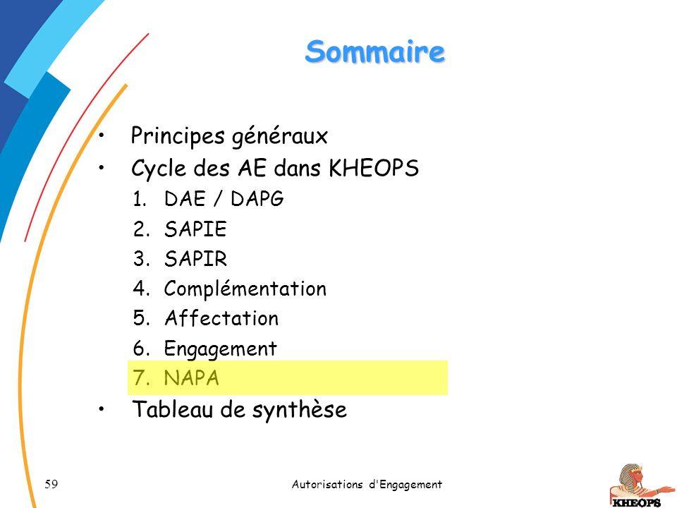 59 Autorisations d'Engagement Sommaire Principes généraux Cycle des AE dans KHEOPS 1.DAE / DAPG 2.SAPIE 3.SAPIR 4.Complémentation 5.Affectation 6.Enga